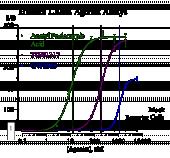 Human LXRα Reporter Assay System, 1 x 384-well format assay
