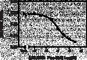 JMJD2A Tudor Domains TR-<wbr/>FRET Assay Kit