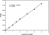 Creatinine (serum) Colorimetric Assay Kit