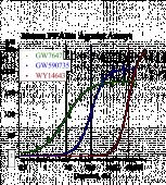 Mouse PPAR? Reporter Assay System, 1 x 384-well format assays