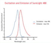 SureLight<sup>®</sup> 488 NHS ester