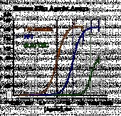 Human ERα Reporter Assay System, 3 x 32 assays in 96-well format