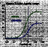 Human PPAR Reporter Assays PANEL, 3 x 32 assays in 96-well format