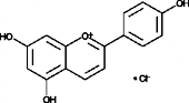 Apigeninidin (chloride)