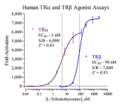 Human TR Reporter Assays PANEL, 2 x 48 assays in 96-well format