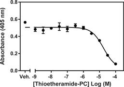 sPLA<sub>2</sub> (Type V) Inhibitor Screening Assay Kit