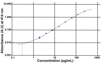 Unacylated Ghrelin (mouse, rat) Easy Sampling ELISA kit