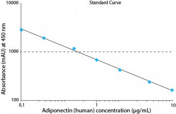 Adiponectin (human) ELISA kit