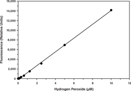 Hydrogen Peroxide Cell-<wbr/>Based Assay Kit