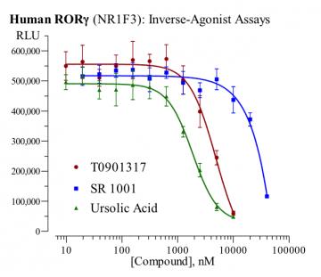Human RORγ Reporter Assay System, 1 x 96-well format assay