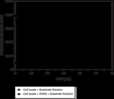Soluble Epoxide Hydrolase Cell-<wbr/>Based Assay Kit
