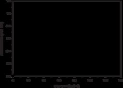Glycerol Cell-<wbr/>Based Assay Kit