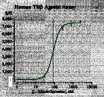 Human TRβ Reporter Assay System, 1 x 96-well format assay