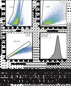 LDL Uptake Flow Cytometry Assay Kit
