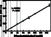 Phosphatidyl<wbr/>choline Colorimetric Assay Kit