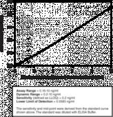 Myeloperoxidase (human) ELISA Kit