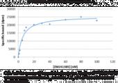 Adenosine A<sub>2A</sub> Receptor (human recombinant)