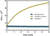 Myelo<wbr/>peroxidase Chlorination Fluorometric Assay Kit