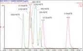 Arachidonic Acid Oxylipin LC-MS Mixture