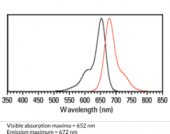 Mouse Anti-Human IgG2 conjugated to Dylight<sup>®</sup> 650