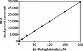 α-Ketoglutarate Fluorometric Detection Assay Kit