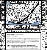 Anti-Citrullinated Human Fibrinogen Assay Kit (mouse)