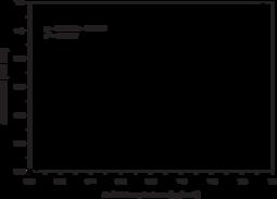 Acid Phosphatase Colorimetric Assay Kit