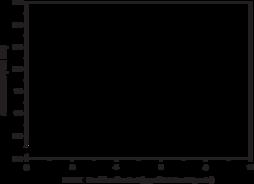PPARγ Transcription Factor Assay Kit