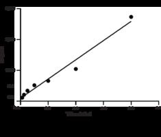 Thioredoxin 1 (human recombinant)
