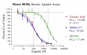 Mouse RORγ Reporter Assay System, 3 x 32 assays in 96-well format