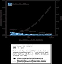 Mouse Anti-<wbr/>Type II Collagen IgG Assay Kit (bovine)