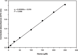 Hemoglobin Colorimetric Assay Kit