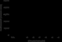 DPP (IV) Inhibitor Screening Assay Kit