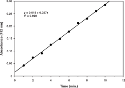 PAF Acetyl<wbr>hydrolase Assay Kit