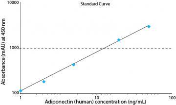 Adiponectin High Sensitivity (human) ELISA kit