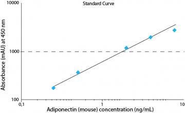 Adiponectin (mouse) ELISA kit